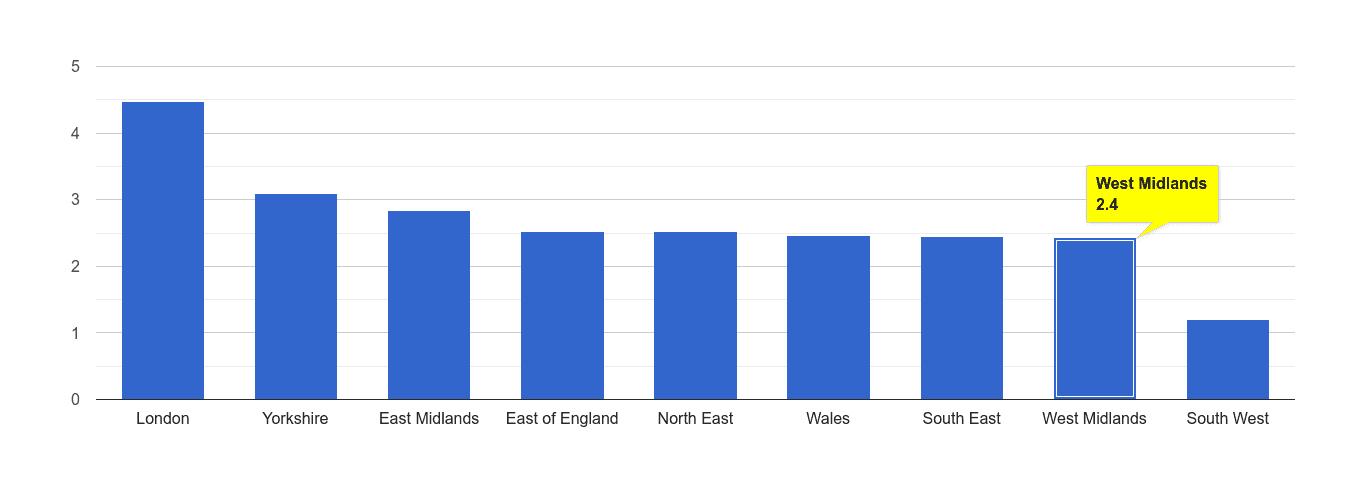 West Midlands drugs crime rate rank