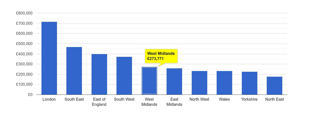 West Midlands house price rank