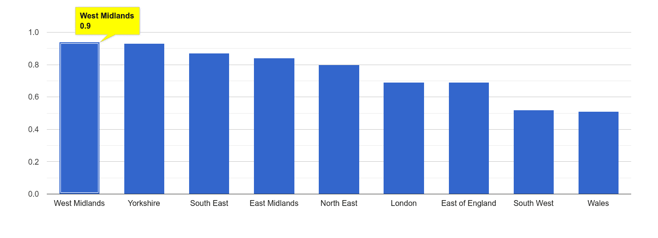 West Midlands possession of weapons crime rate rank