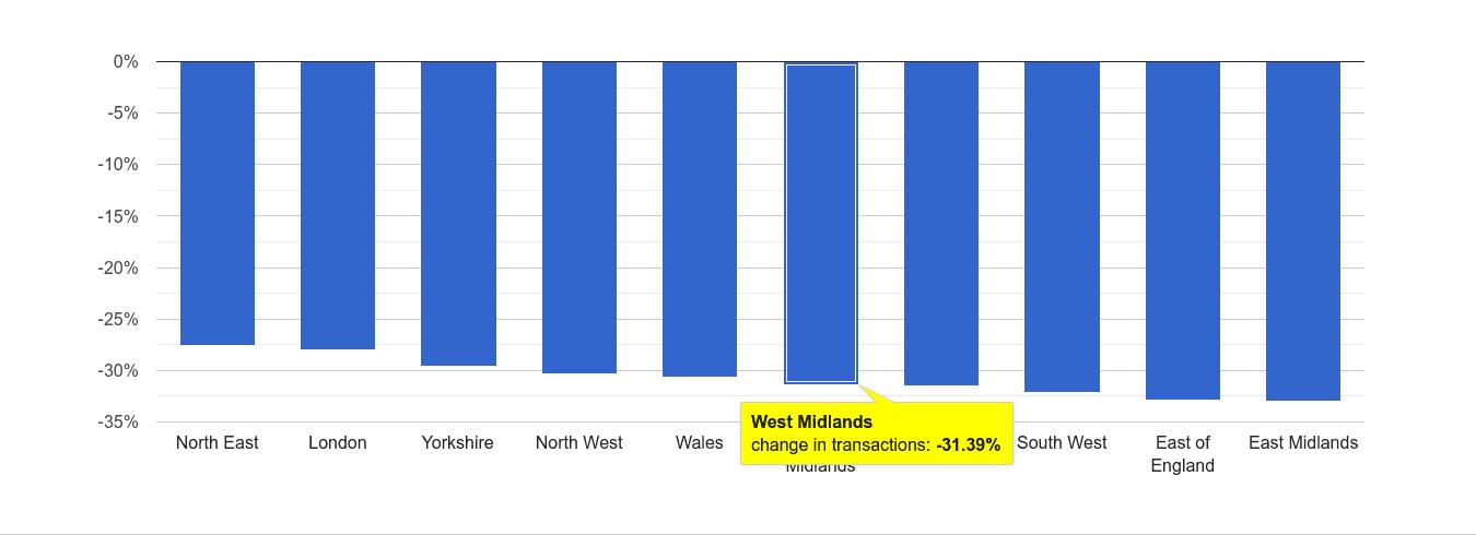 West Midlands sales volume change rank