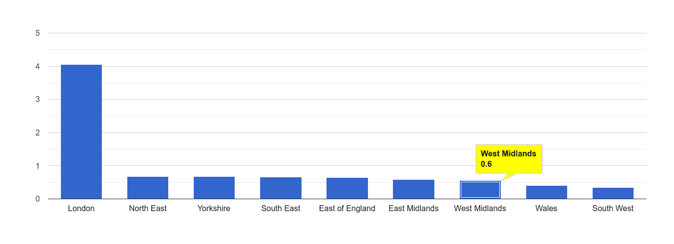 West Midlands theft from the person crime rate rank