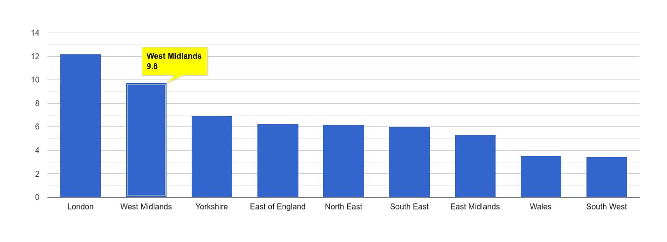 West Midlands vehicle crime rate rank