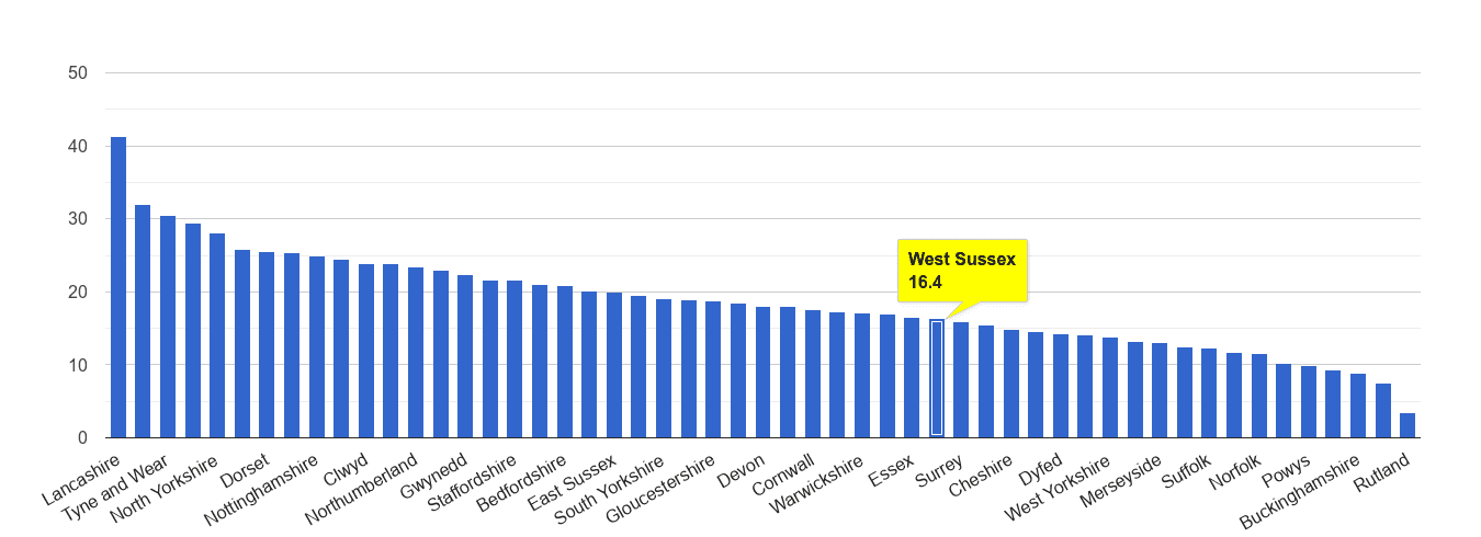 West Sussex antisocial behaviour crime rate rank