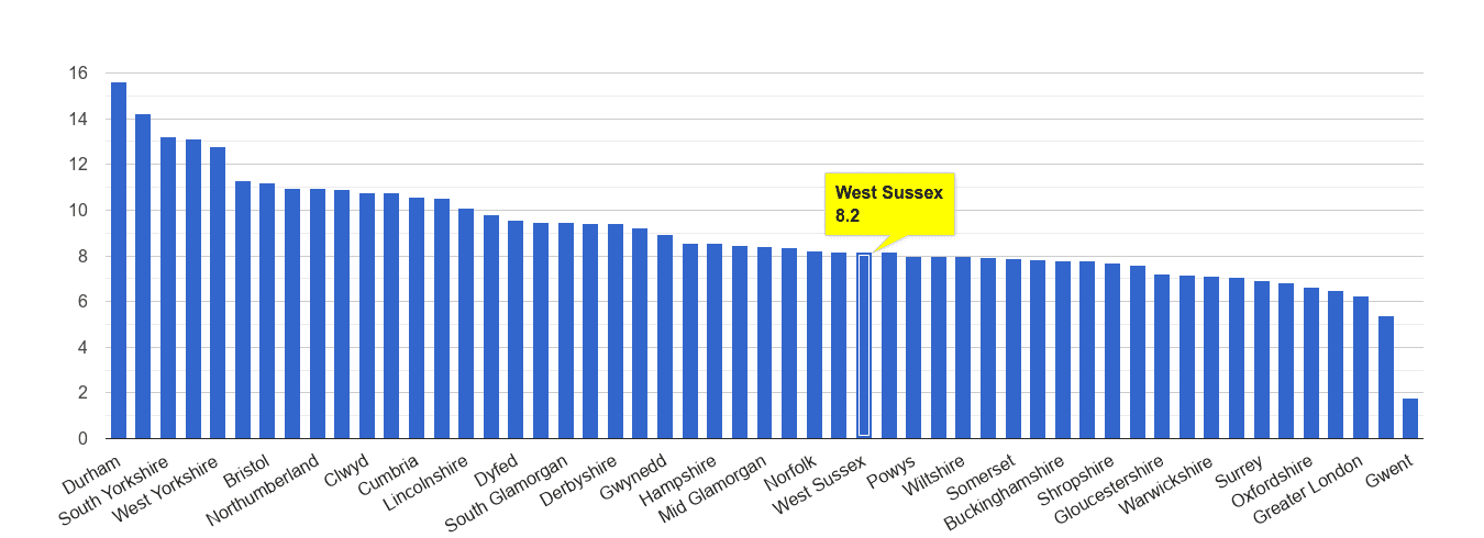 West Sussex criminal damage and arson crime rate rank