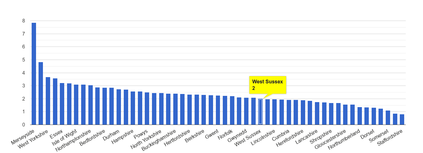 West Sussex drugs crime rate rank