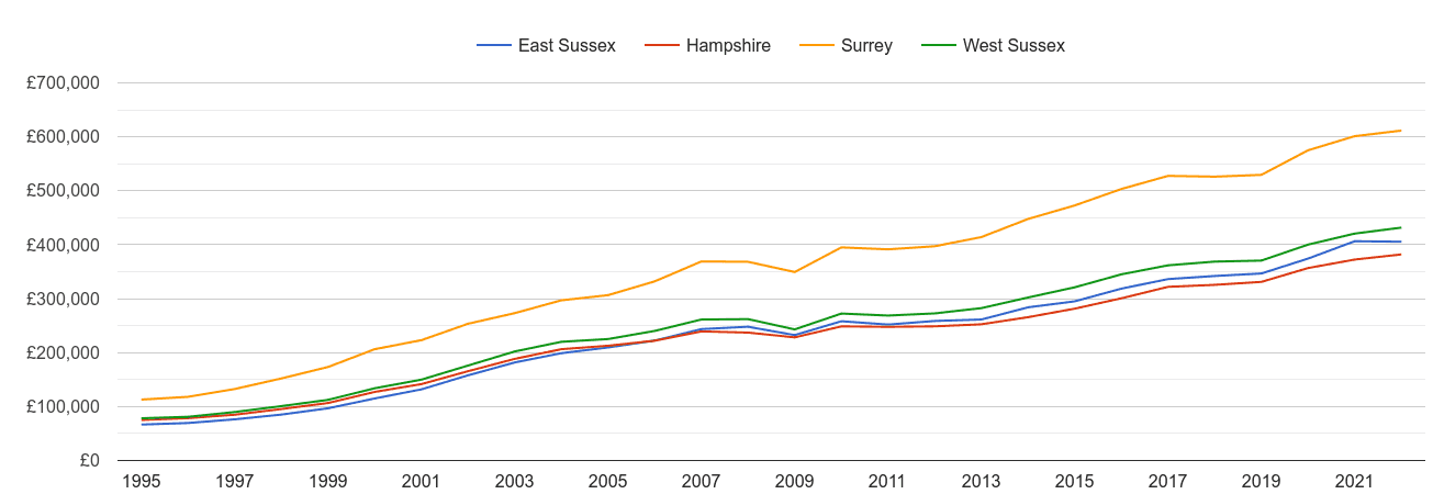 West Sussex house prices and nearby counties