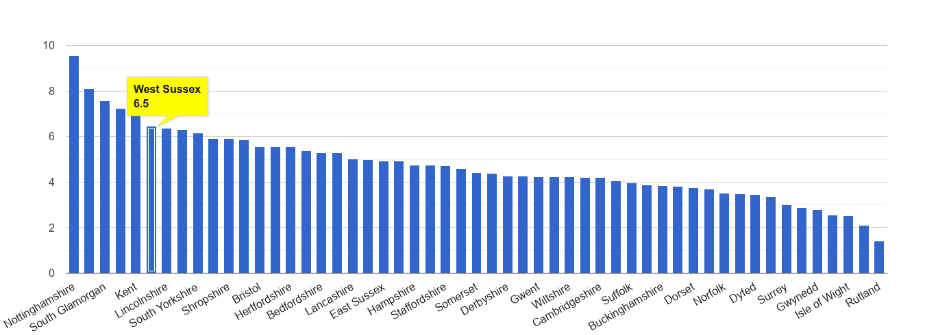 West Sussex shoplifting crime rate rank