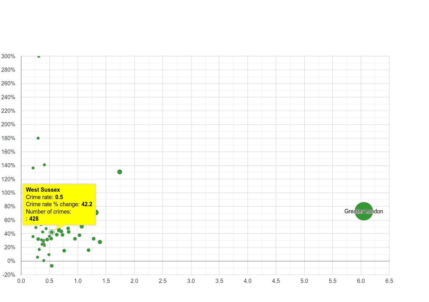 West Sussex theft from the person crime rate compared to other counties