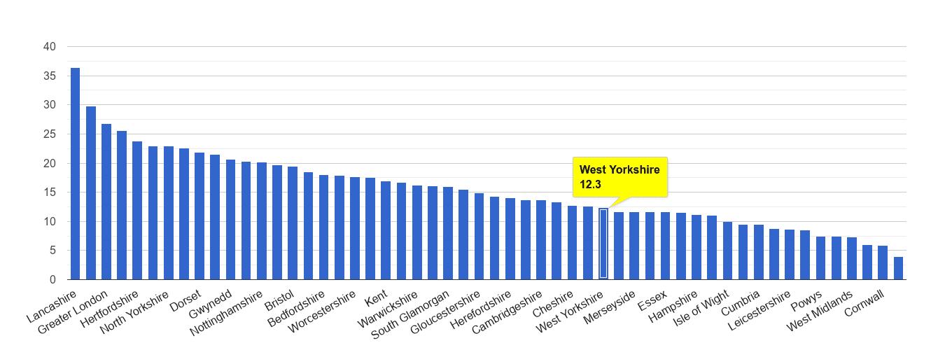 West Yorkshire antisocial behaviour crime rate rank