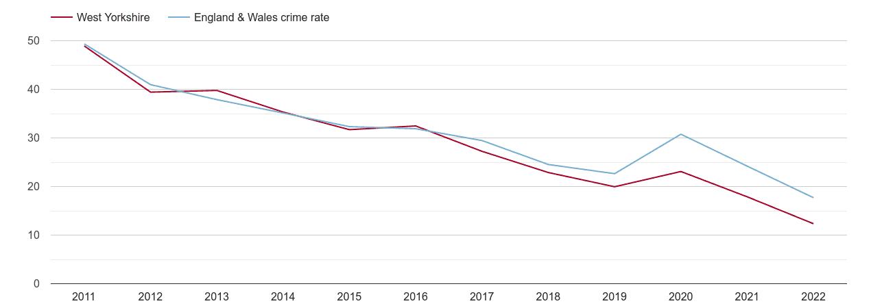 West Yorkshire antisocial behaviour crime rate