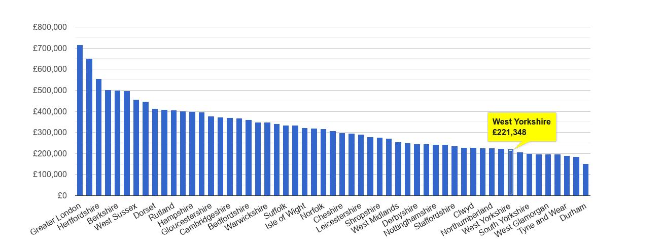 West Yorkshire house price rank