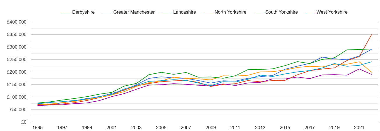 West Yorkshire new home prices and nearby counties