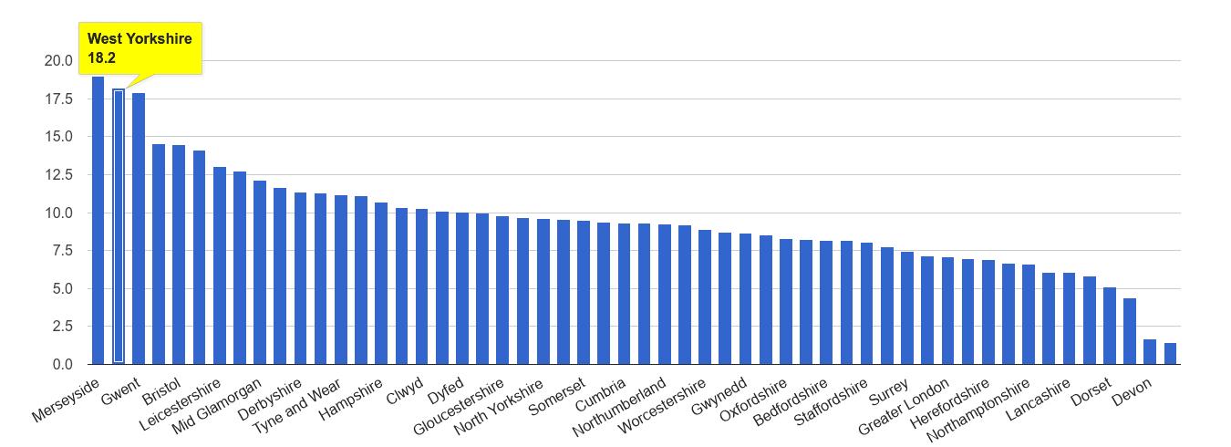 West Yorkshire public order crime rate rank