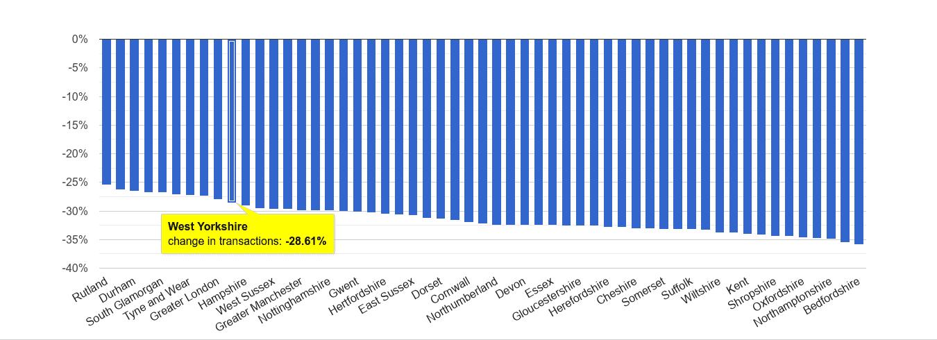 West Yorkshire sales volume change rank