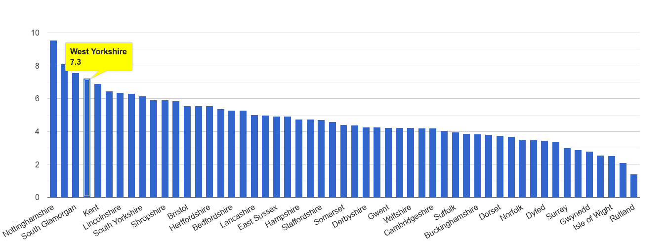 West Yorkshire shoplifting crime rate rank