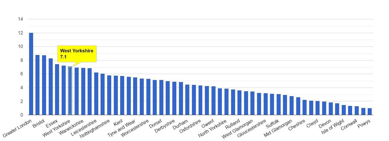 West Yorkshire vehicle crime rate rank