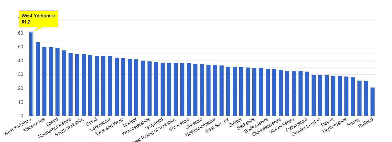 West Yorkshire violent crime rate rank