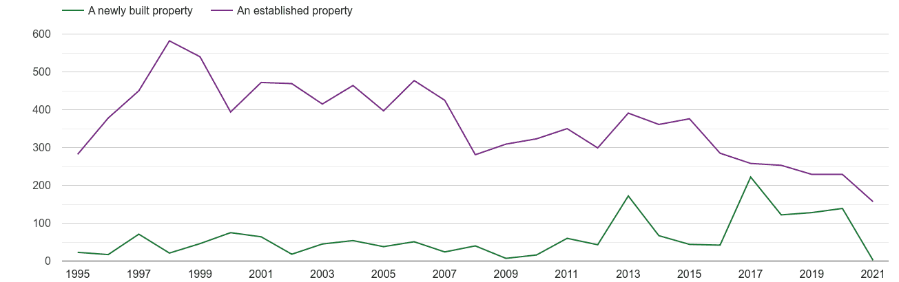 Western Central London annual sales of new homes and older homes