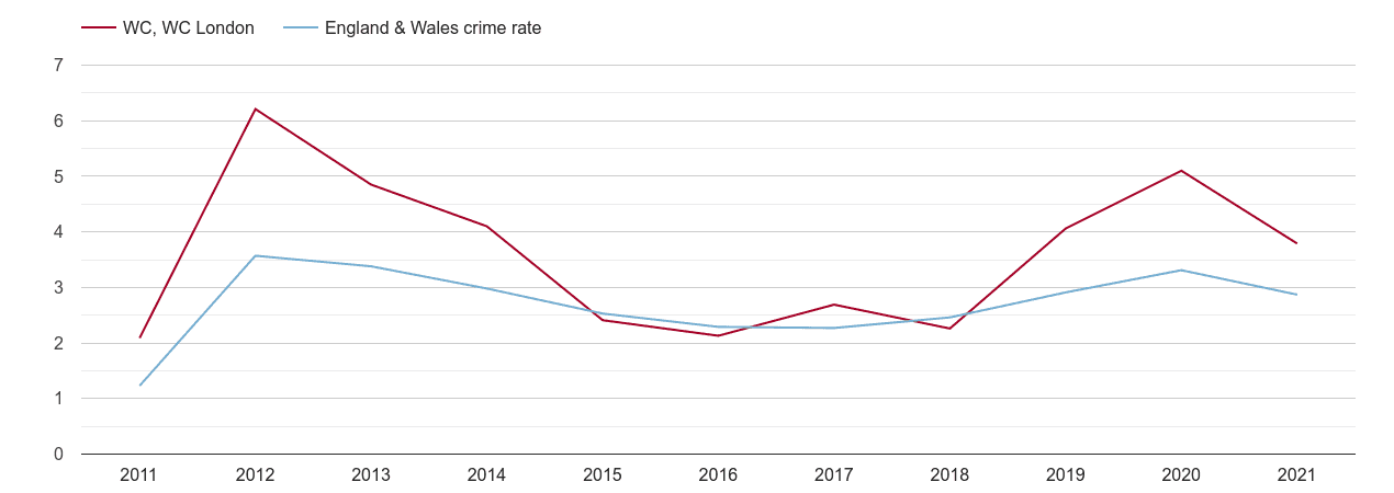 Western Central London drugs crime rate