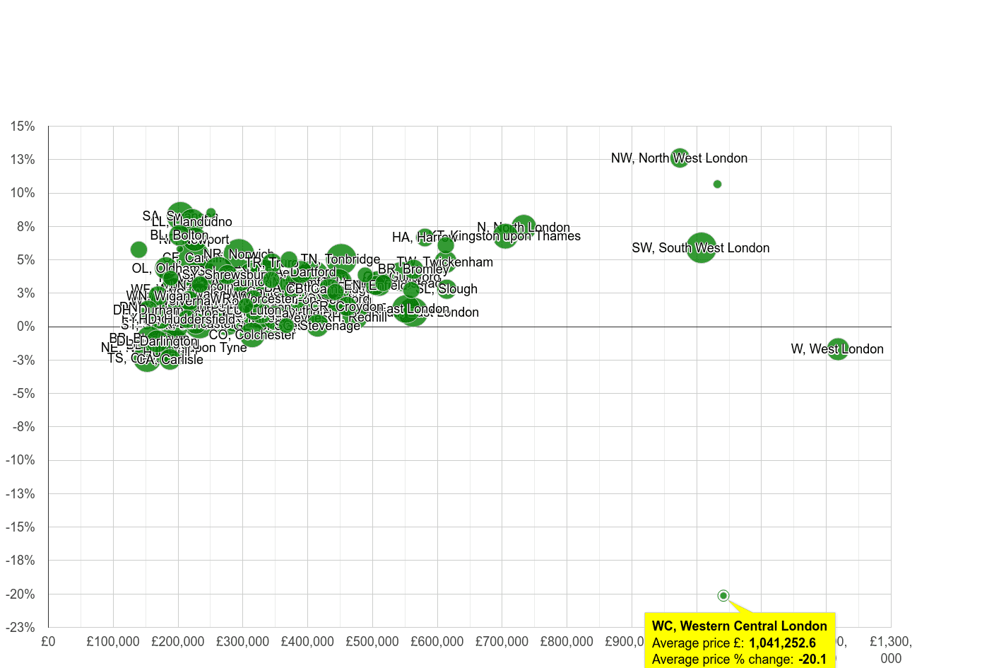 Western Central London house prices compared to other areas