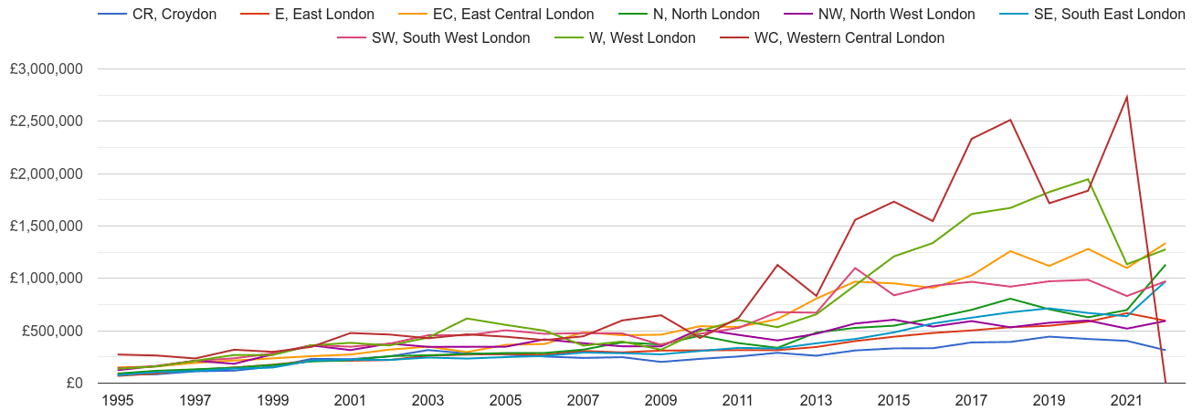 Western Central London new home prices and nearby areas