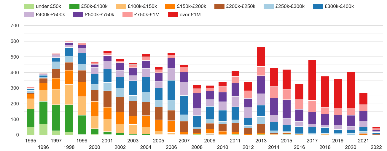 Western Central London property sales volumes