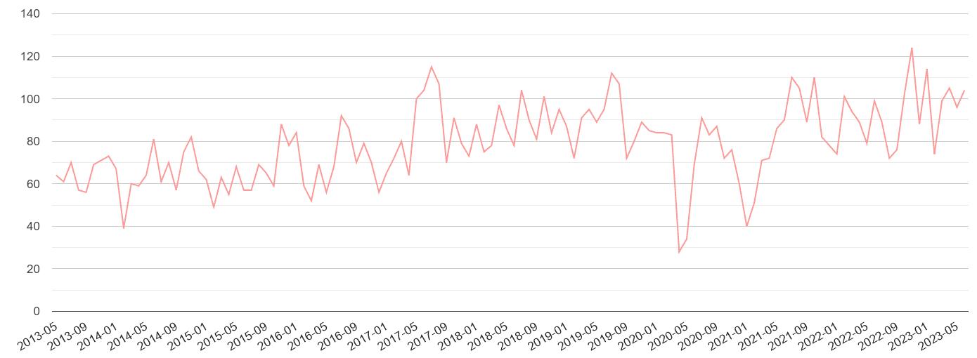 Western Central London public order crime volume