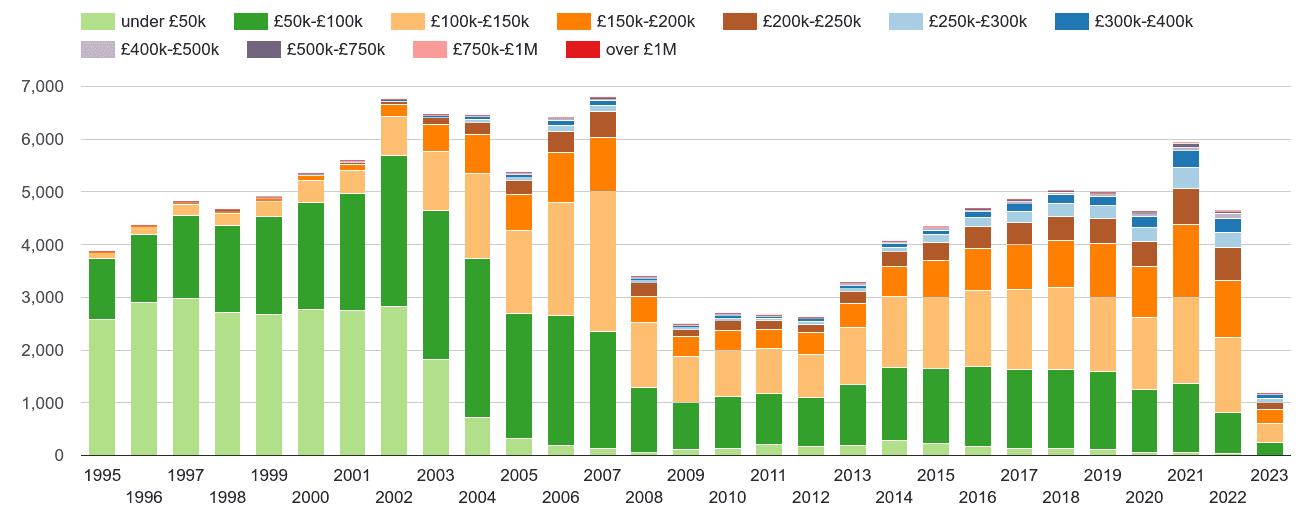 Wigan property sales volumes