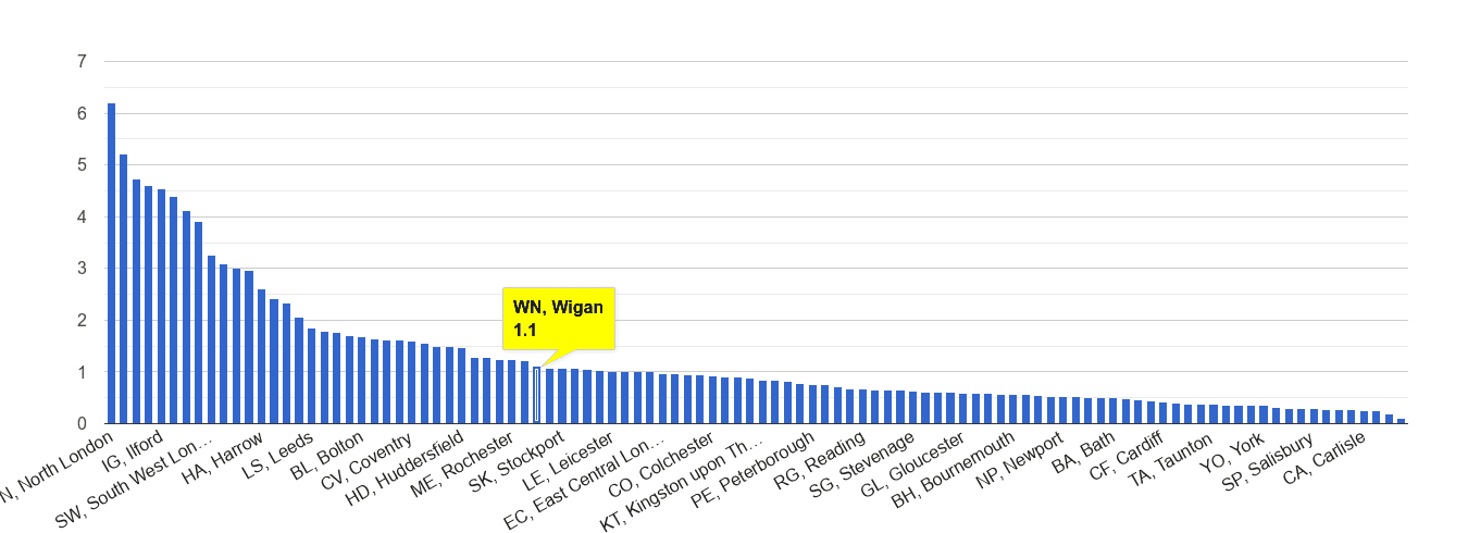 Wigan robbery crime rate rank