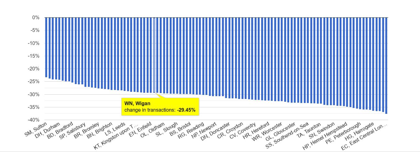 Wigan sales volume change rank