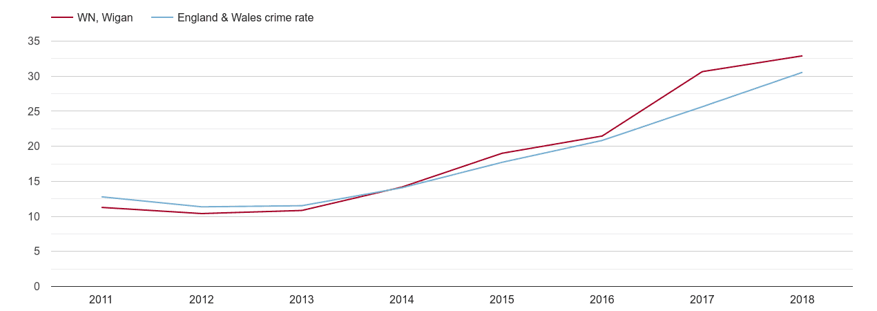 Wigan violent crime rate