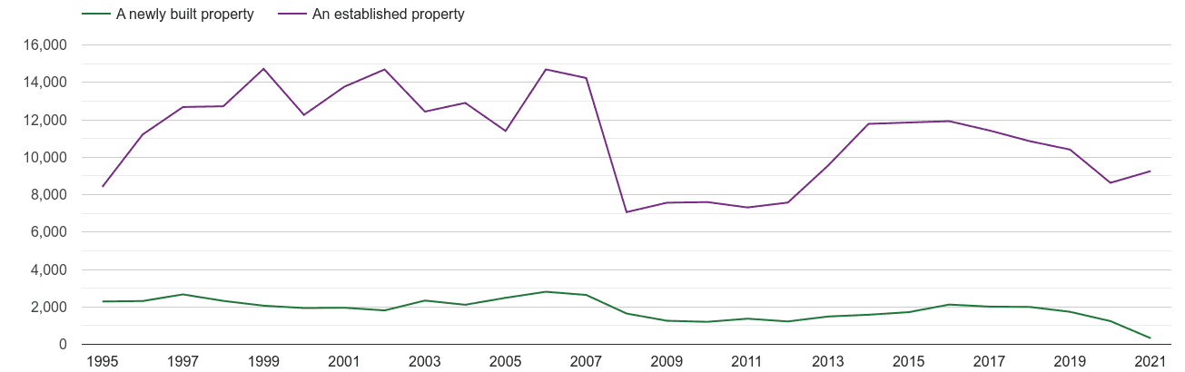Wiltshire annual sales of new homes and older homes