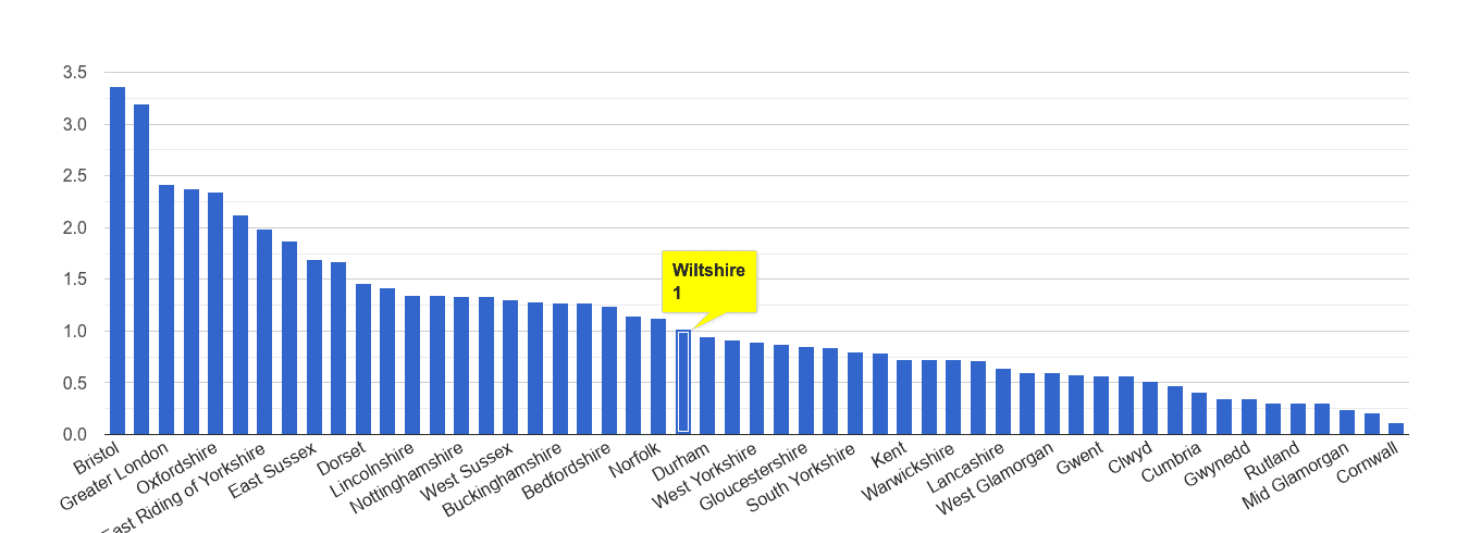 Wiltshire bicycle theft crime rate rank
