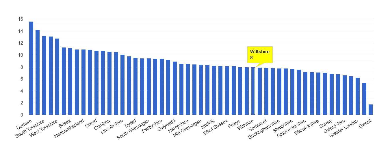 Wiltshire criminal damage and arson crime rate rank