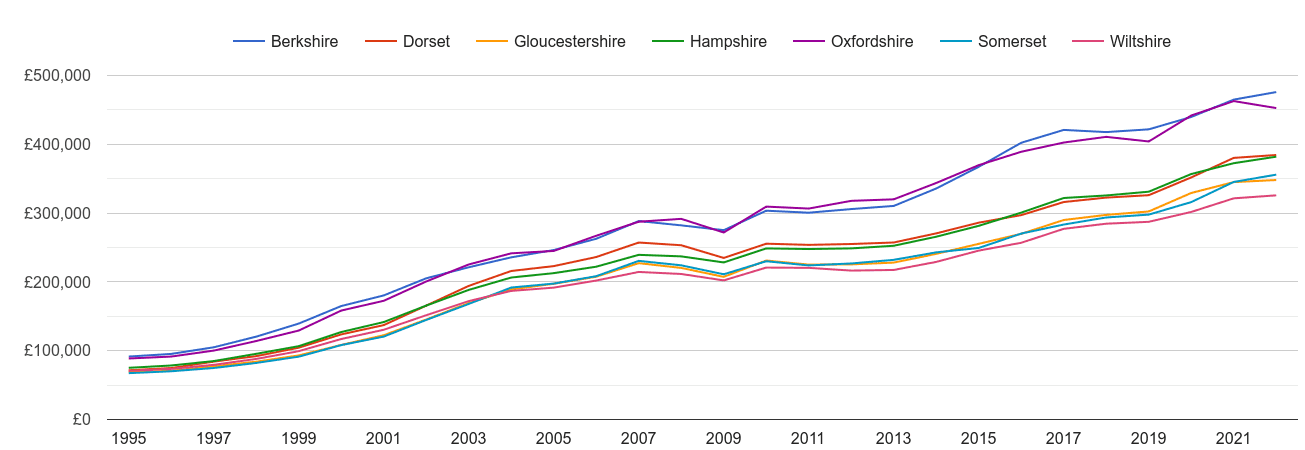 Wiltshire house prices and nearby counties