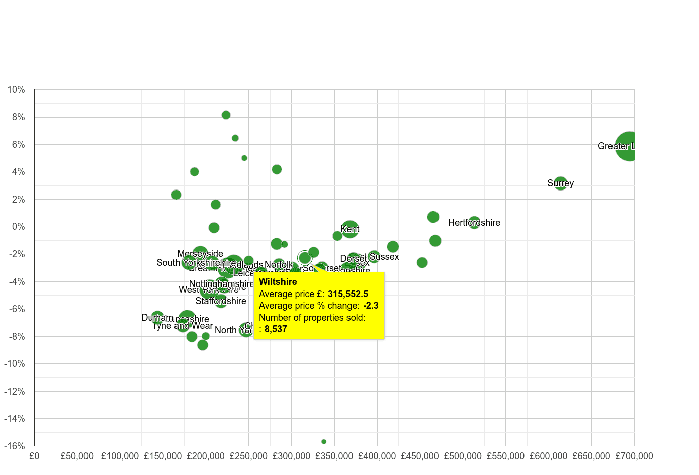 Wiltshire house prices compared to other counties