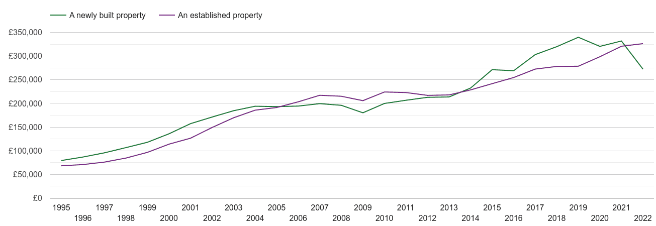 Wiltshire house prices new vs established