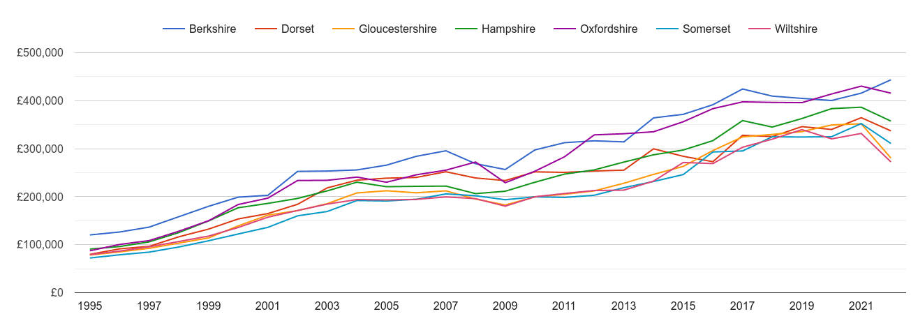 Wiltshire new home prices and nearby counties