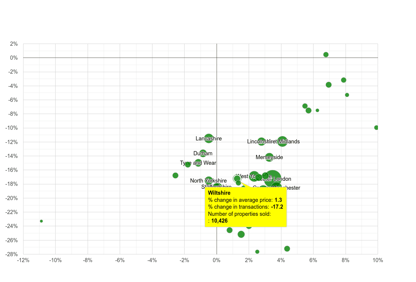 Wiltshire property price and sales volume change relative to other counties