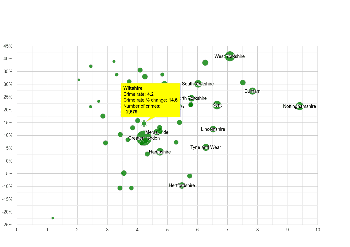 Wiltshire shoplifting crime rate compared to other counties