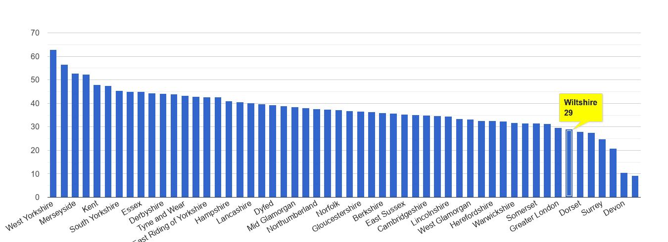 Wiltshire violent crime rate rank