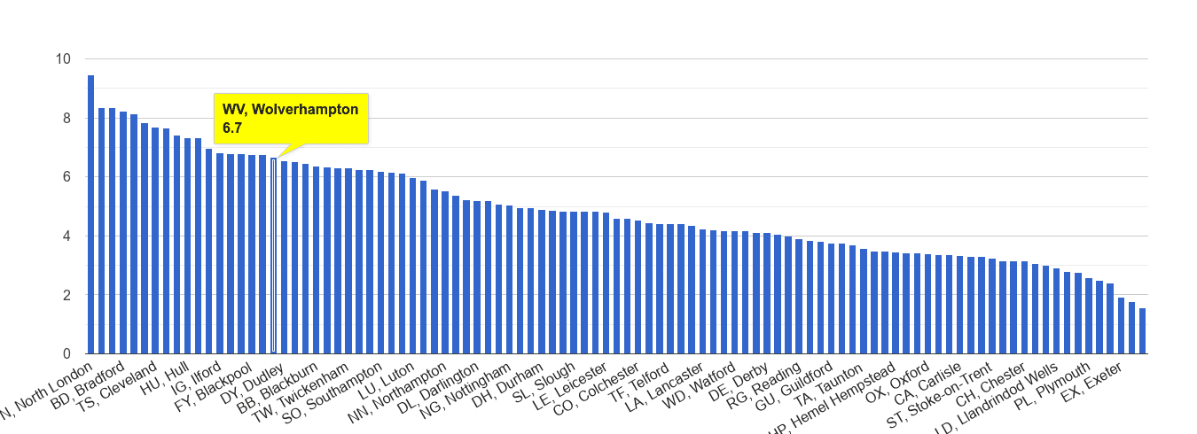 Wolverhampton burglary crime rate rank