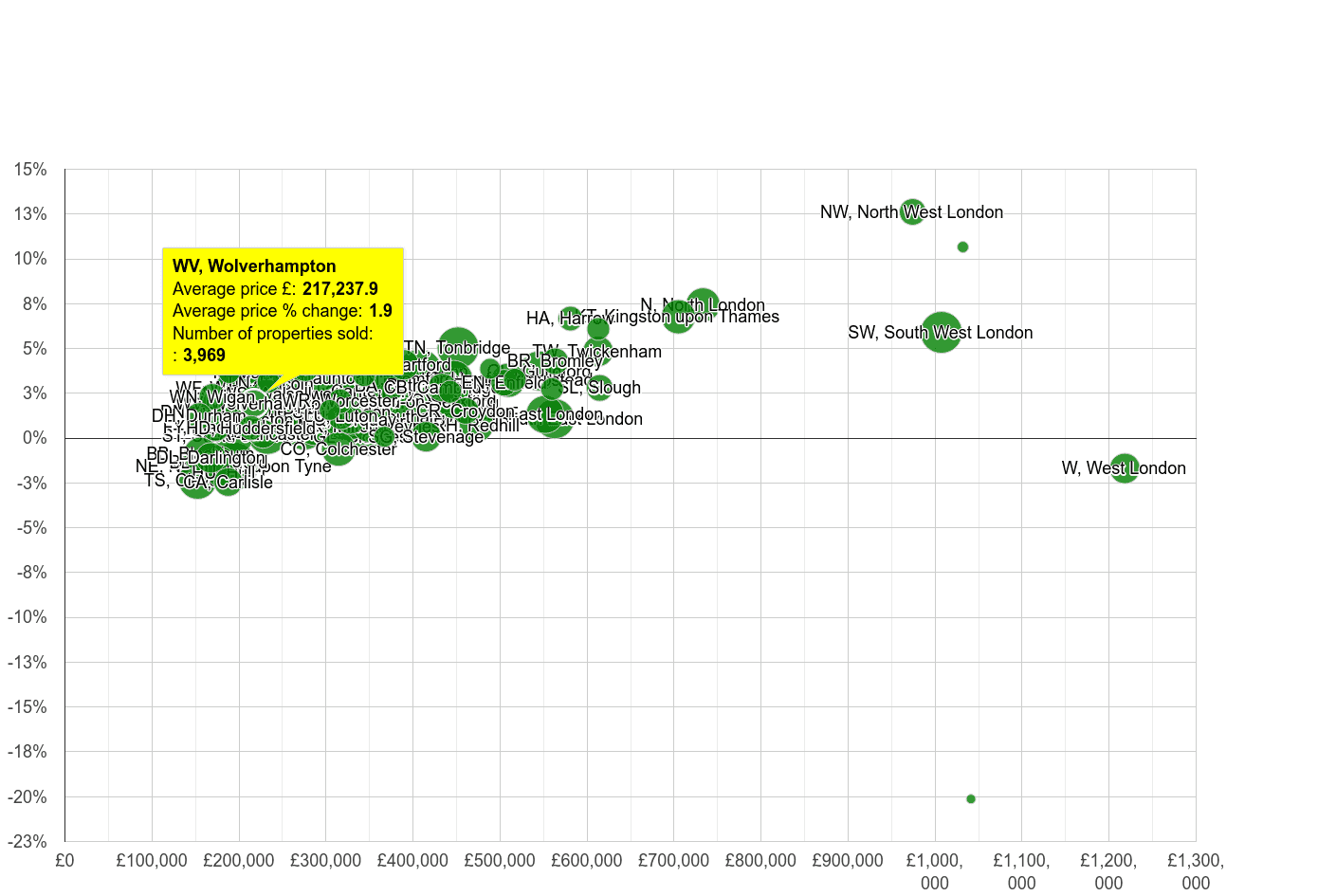 Wolverhampton house prices compared to other areas