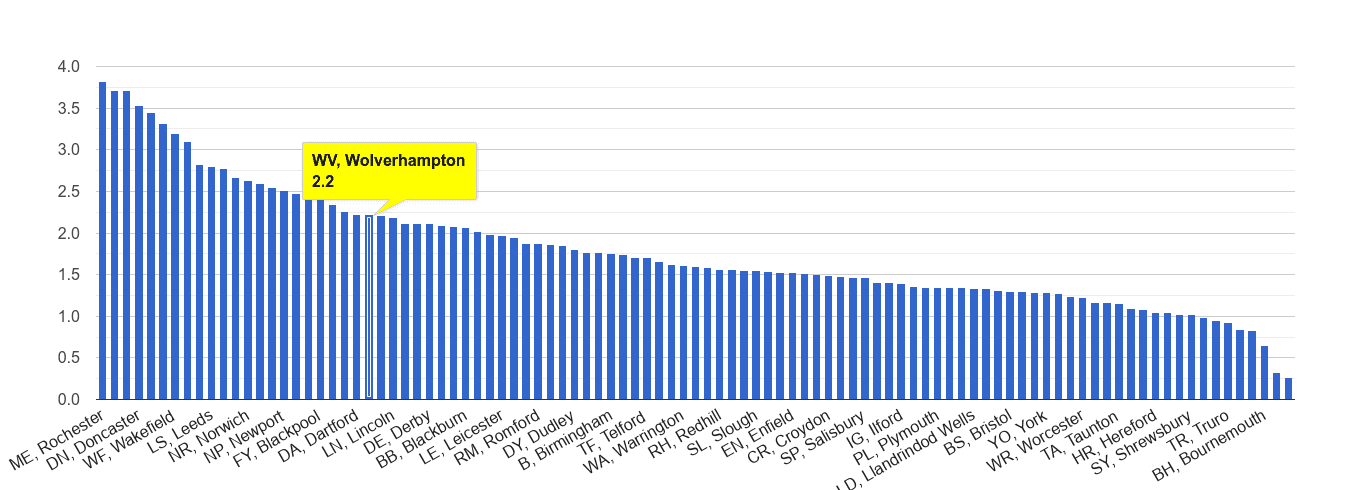 Wolverhampton other crime rate rank
