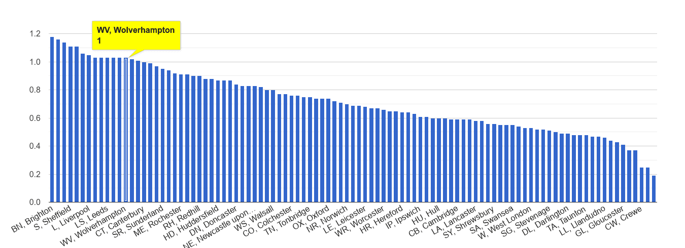 Wolverhampton possession of weapons crime rate rank