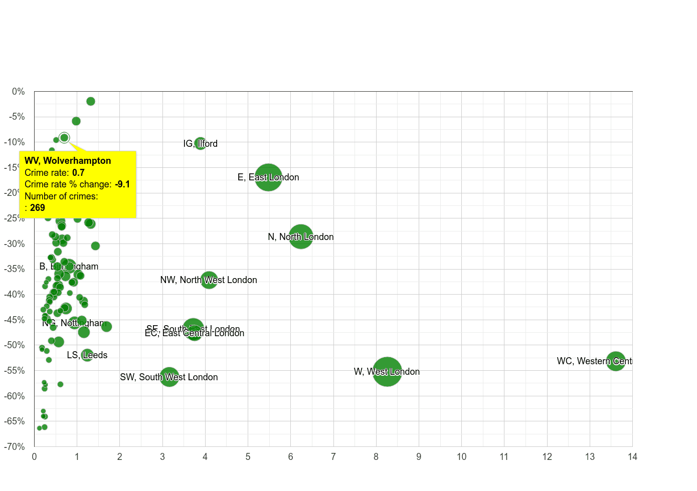 Wolverhampton theft from the person crime rate compared to other areas