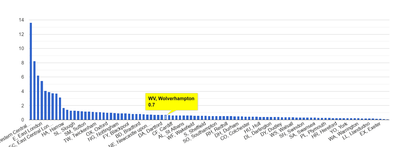 Wolverhampton theft from the person crime rate rank