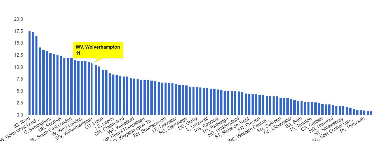 Wolverhampton vehicle crime rate rank