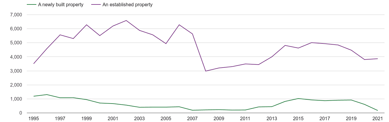 Worcester annual sales of new homes and older homes