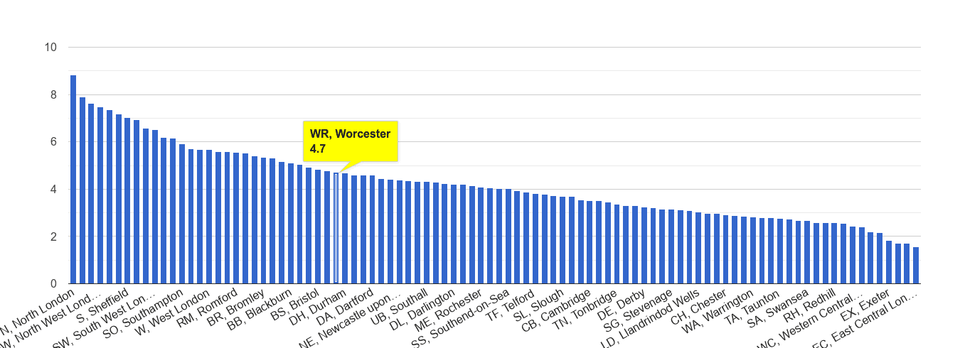 Worcester burglary crime rate rank